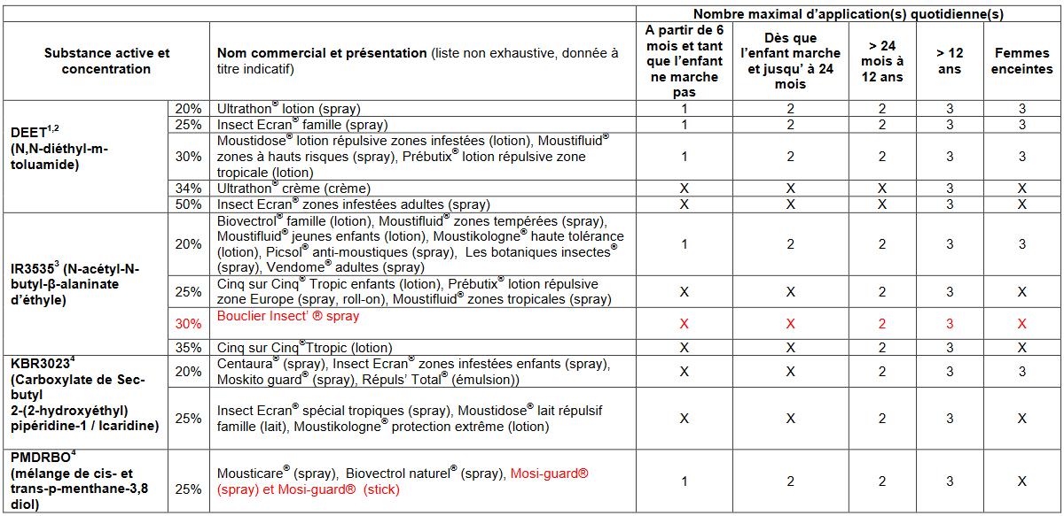 répulsifs moustique recommandés ministère santé